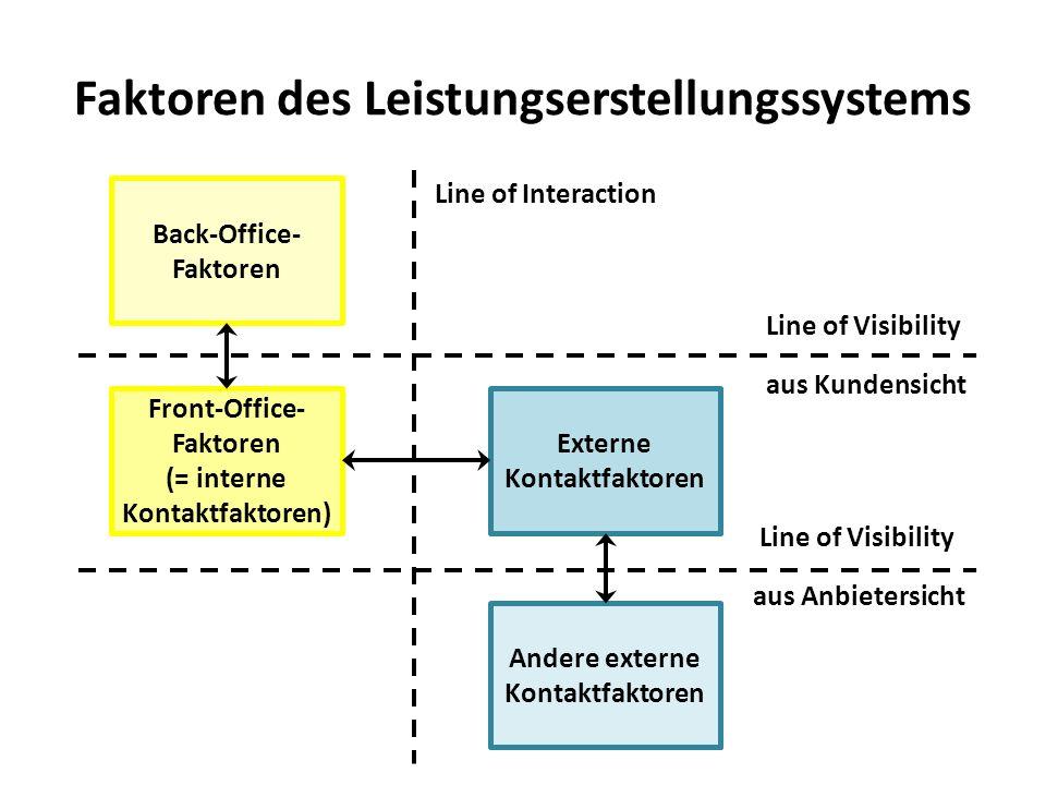 Faktoren des Leistungserstellungssystems