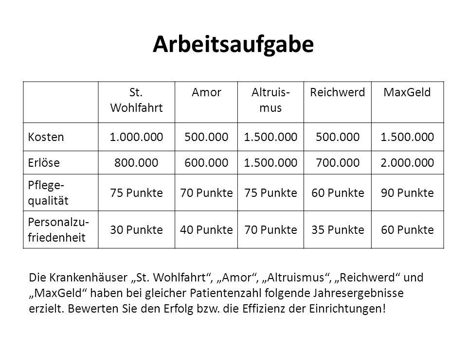 Arbeitsaufgabe St. Wohlfahrt Amor Altruis- mus Reichwerd MaxGeld