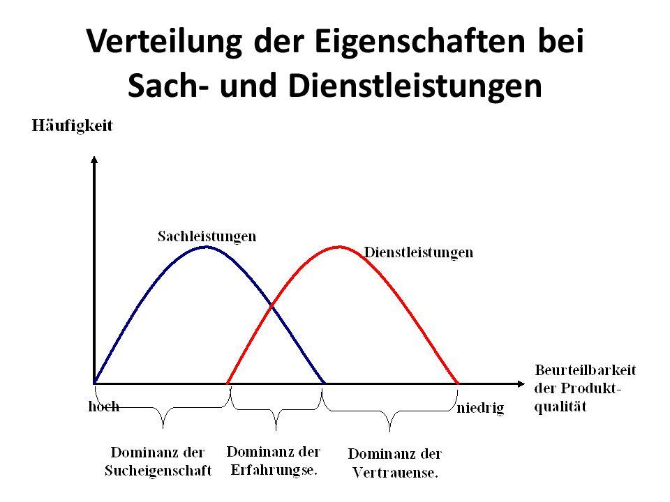 Verteilung der Eigenschaften bei Sach- und Dienstleistungen