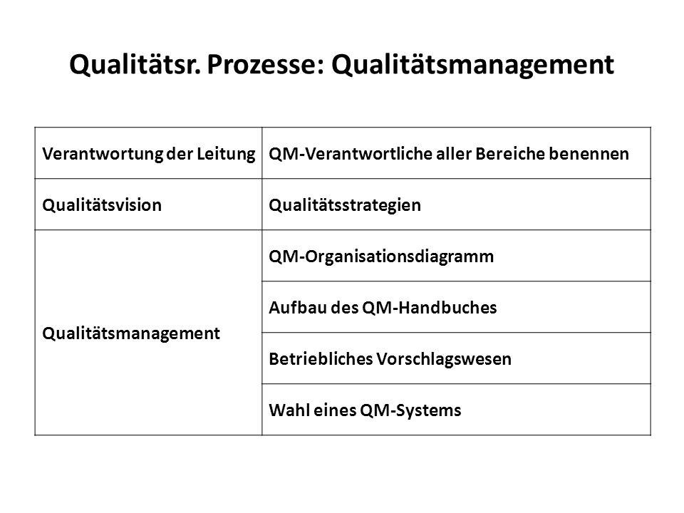 Qualitätsr. Prozesse: Qualitätsmanagement