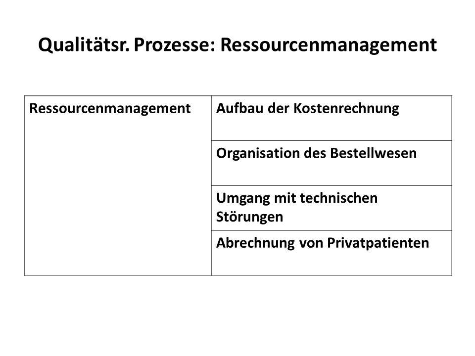 Qualitätsr. Prozesse: Ressourcenmanagement