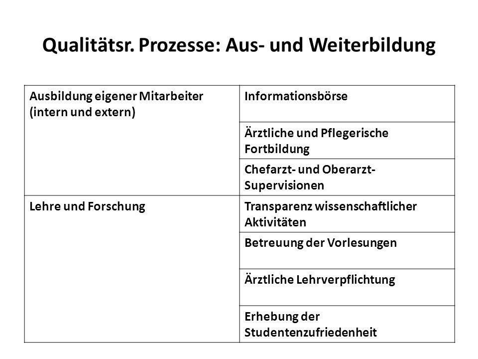 Qualitätsr. Prozesse: Aus- und Weiterbildung