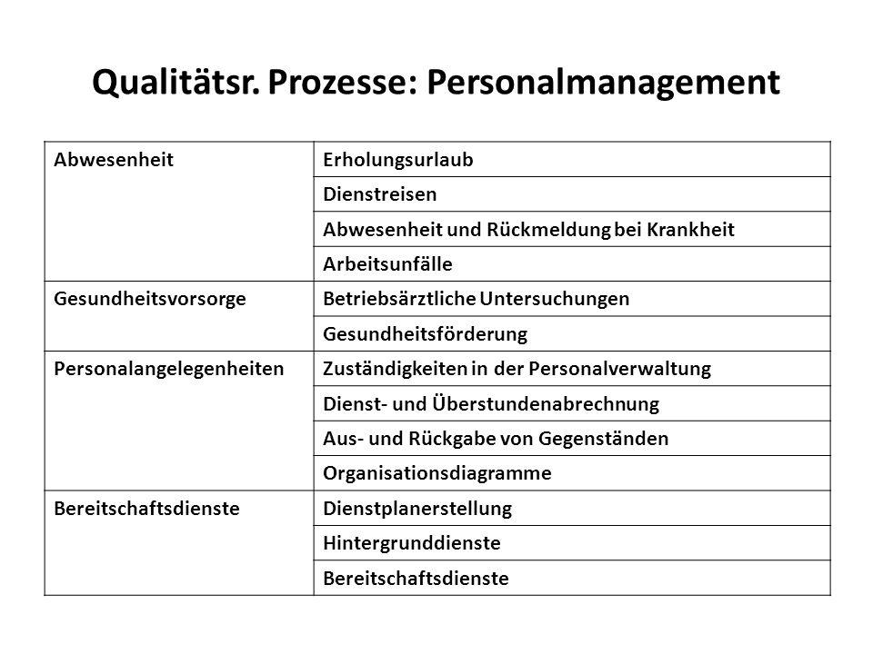 Qualitätsr. Prozesse: Personalmanagement
