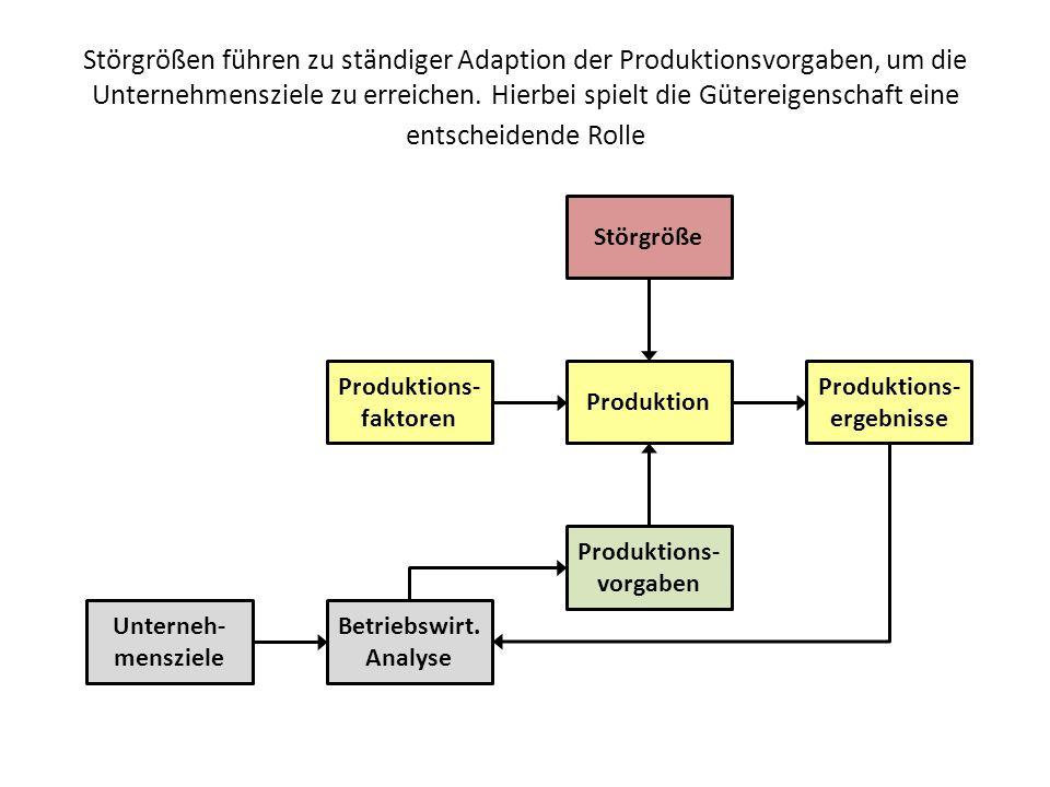 Produktions-faktoren Produktions-ergebnisse Produktions-vorgaben