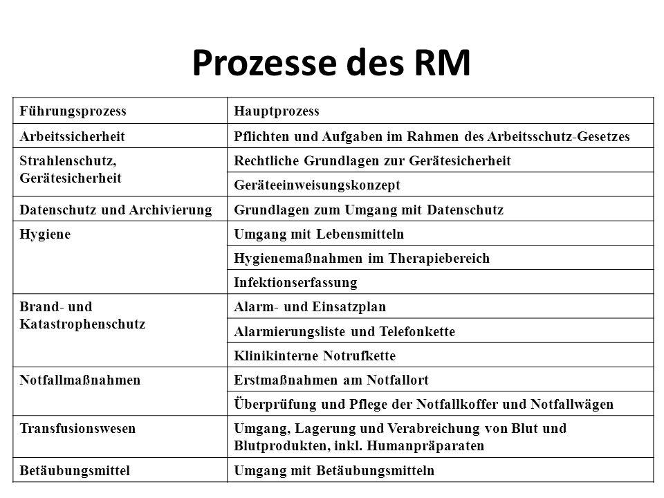Prozesse des RM Führungsprozess Hauptprozess Arbeitssicherheit
