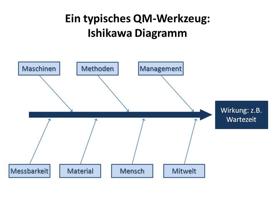 Ein typisches QM-Werkzeug: Ishikawa Diagramm