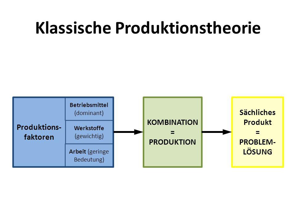 Klassische Produktionstheorie