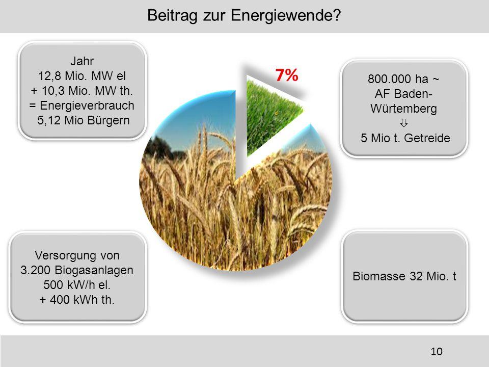 Beitrag zur Energiewende
