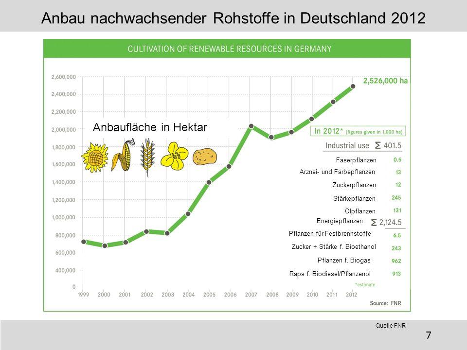 Anbau nachwachsender Rohstoffe in Deutschland 2012