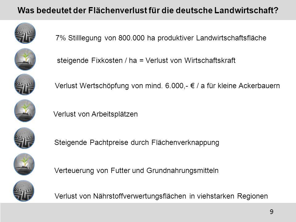 Was bedeutet der Flächenverlust für die deutsche Landwirtschaft