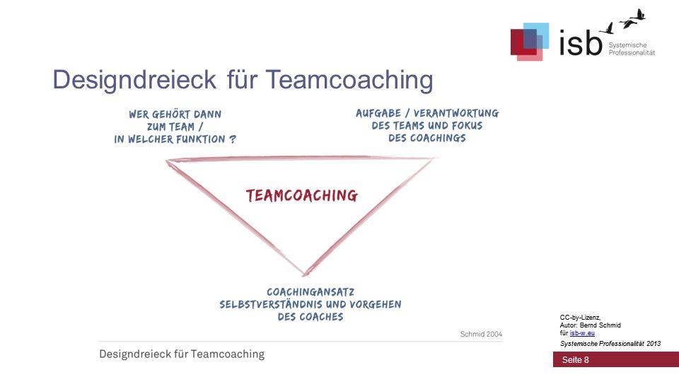 Designdreieck für Teamcoaching