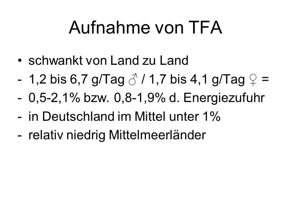 Aufnahme von TFA schwankt von Land zu Land