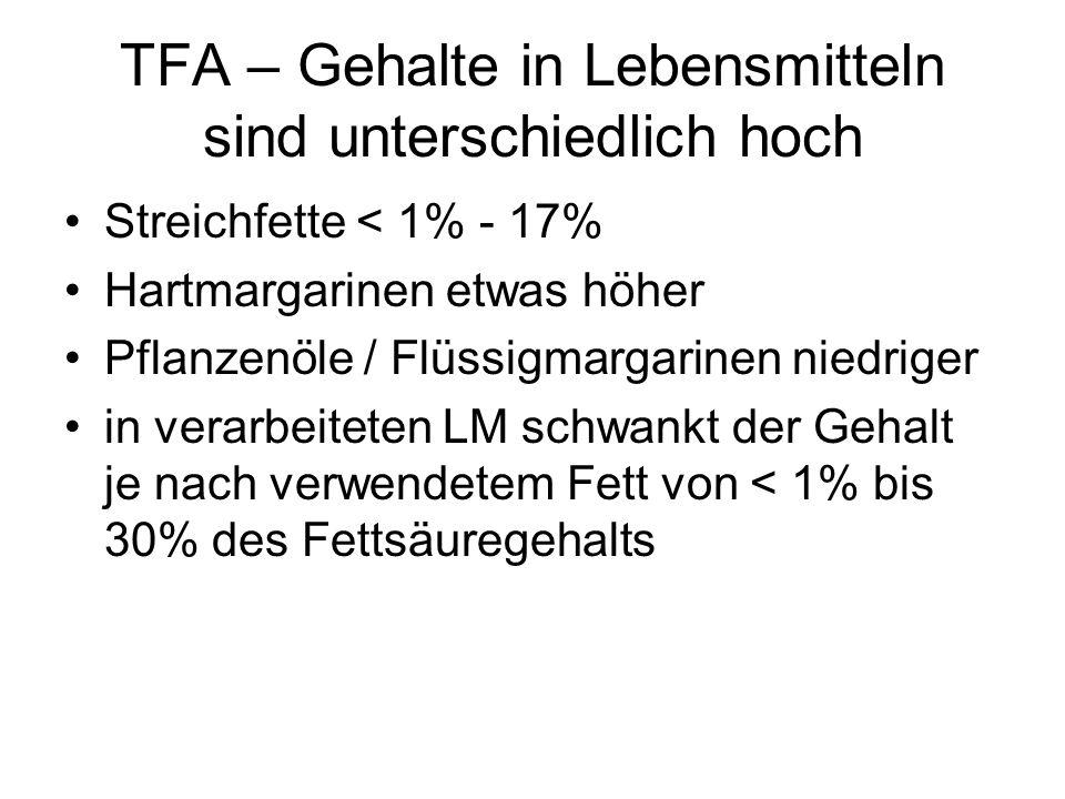 TFA – Gehalte in Lebensmitteln sind unterschiedlich hoch