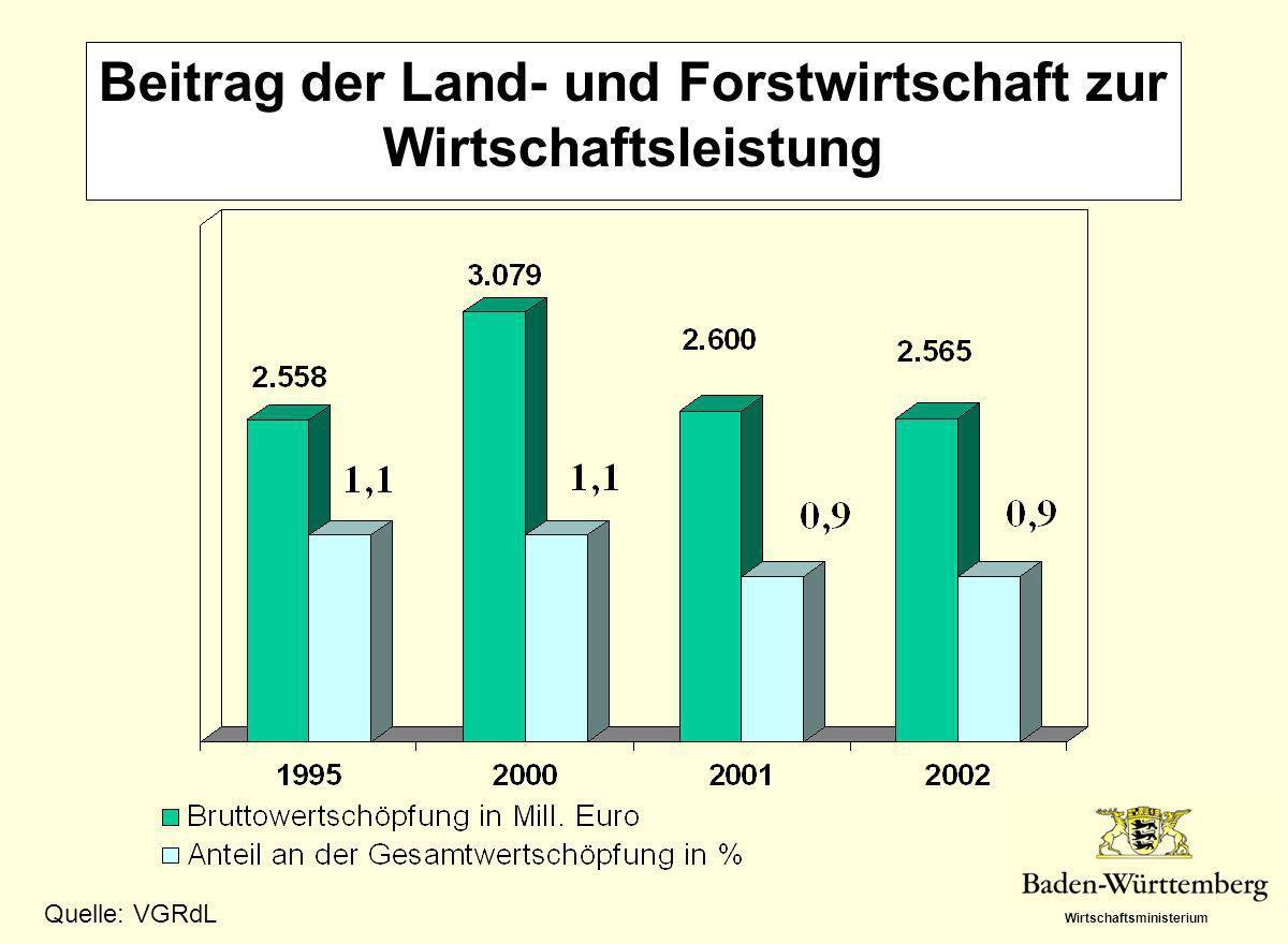Beitrag der Land- und Forstwirtschaft zur Wirtschaftsleistung