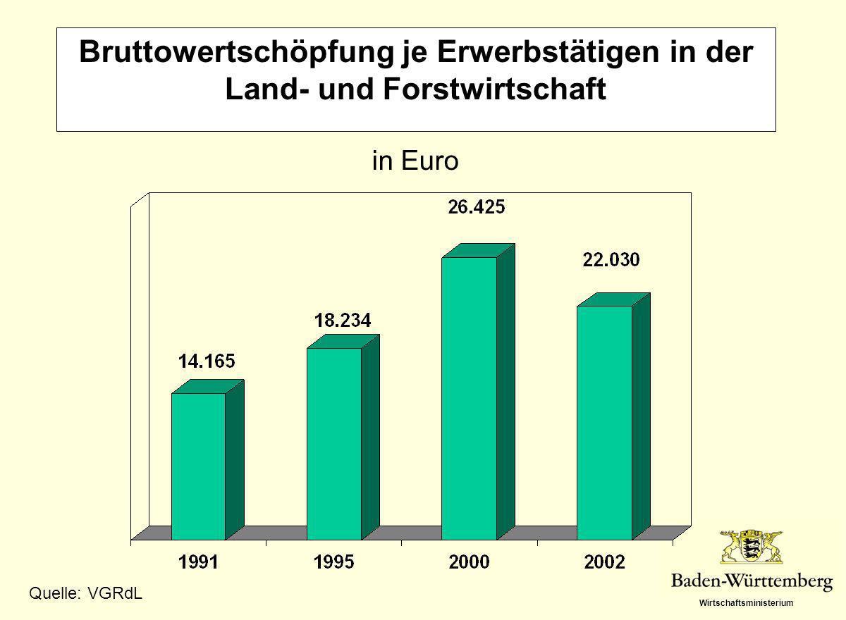 Bruttowertschöpfung je Erwerbstätigen in der Land- und Forstwirtschaft in Euro