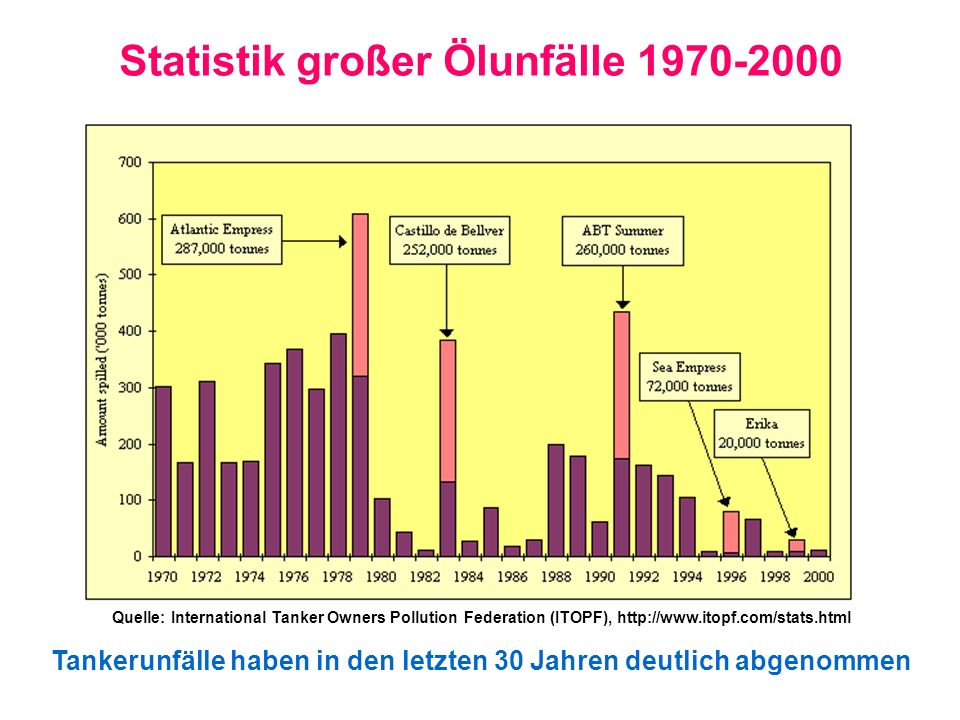 Statistik großer Ölunfälle 1970-2000