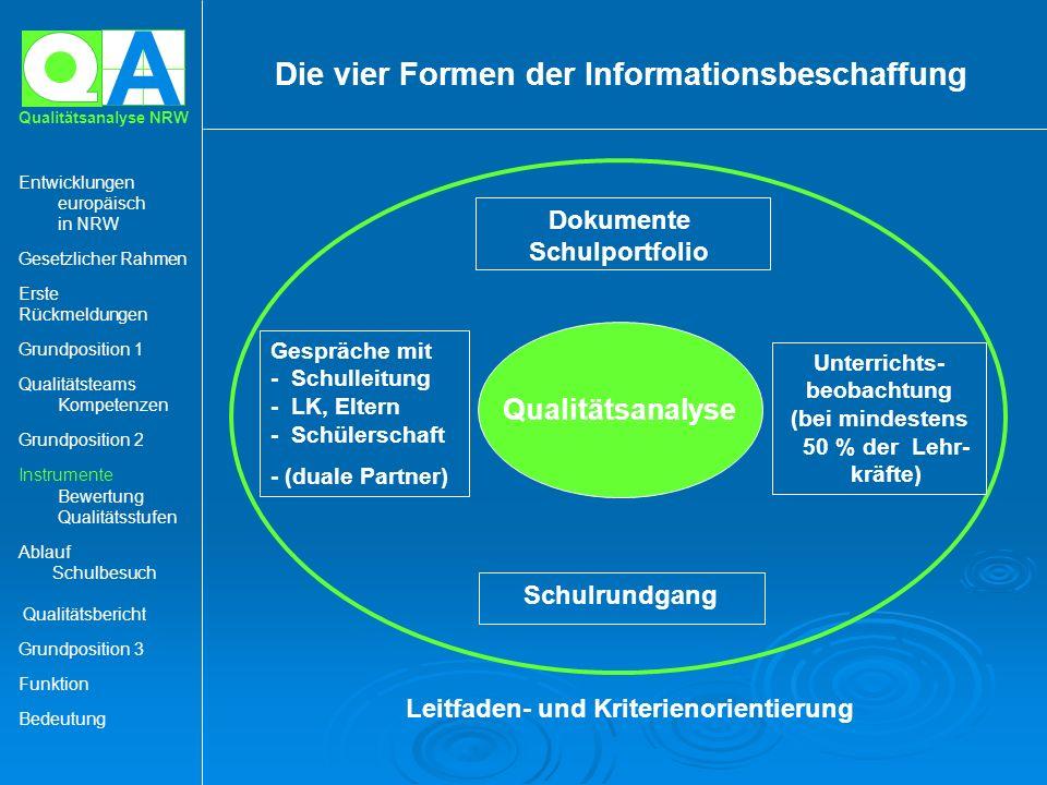 Die vier Formen der Informationsbeschaffung