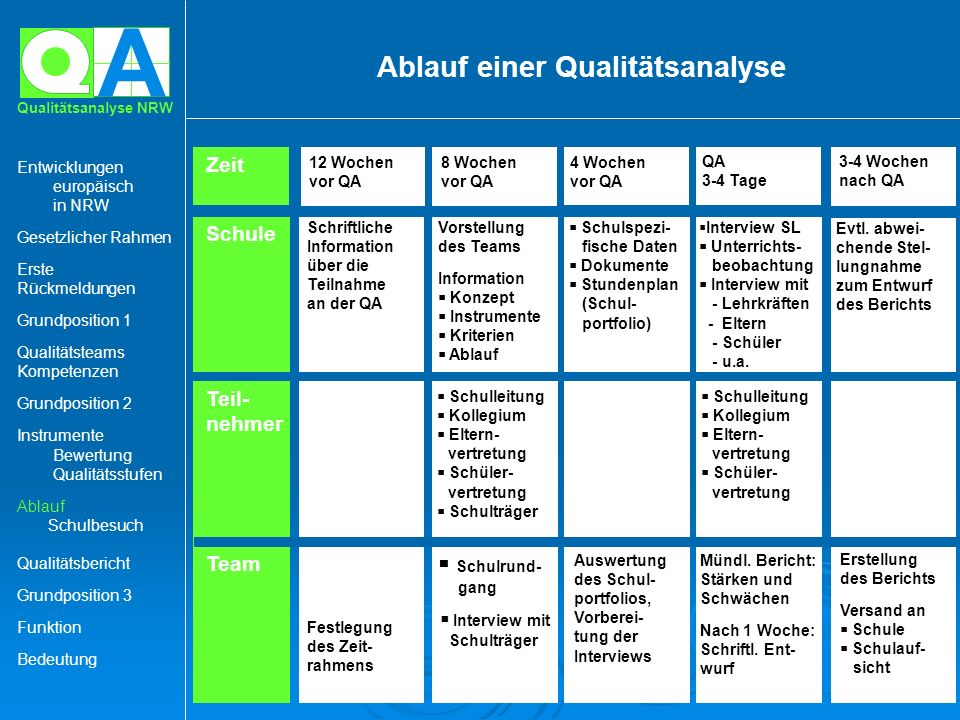 Ablauf einer Qualitätsanalyse