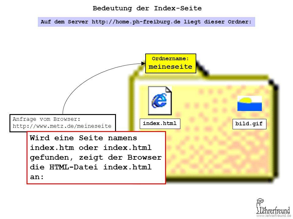 index.htm oder index.html gefunden, zeigt der Browser