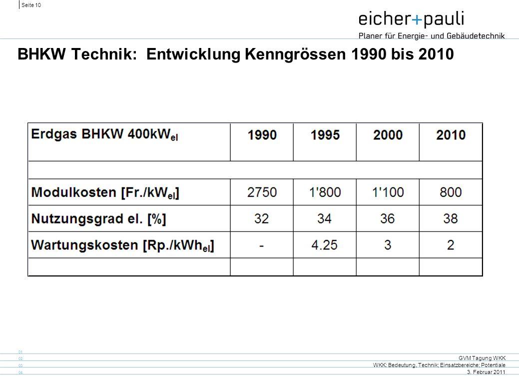 BHKW Technik: Entwicklung Kenngrössen 1990 bis 2010