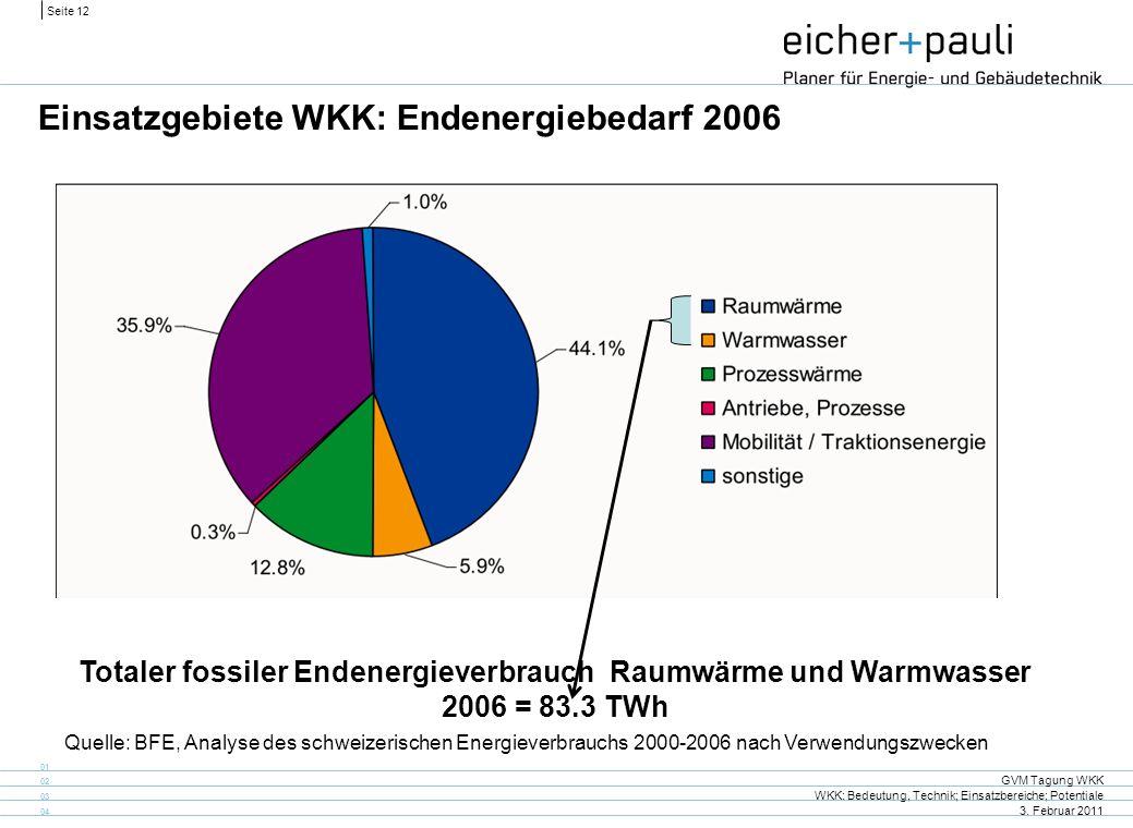 Einsatzgebiete WKK: Endenergiebedarf 2006
