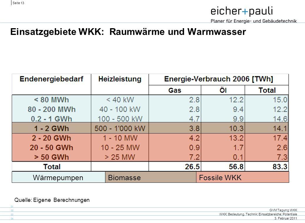 Einsatzgebiete WKK: Raumwärme und Warmwasser