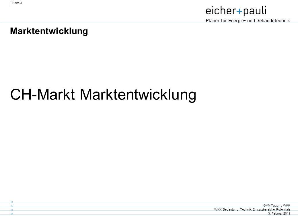 CH-Markt Marktentwicklung