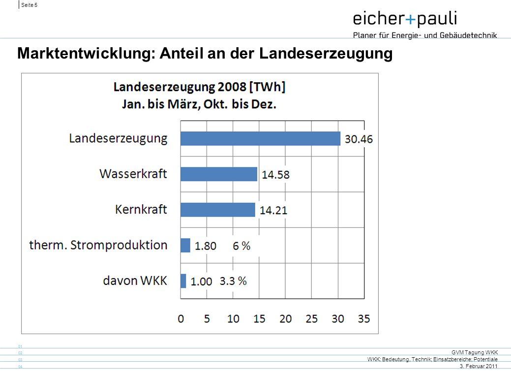 Marktentwicklung: Anteil an der Landeserzeugung