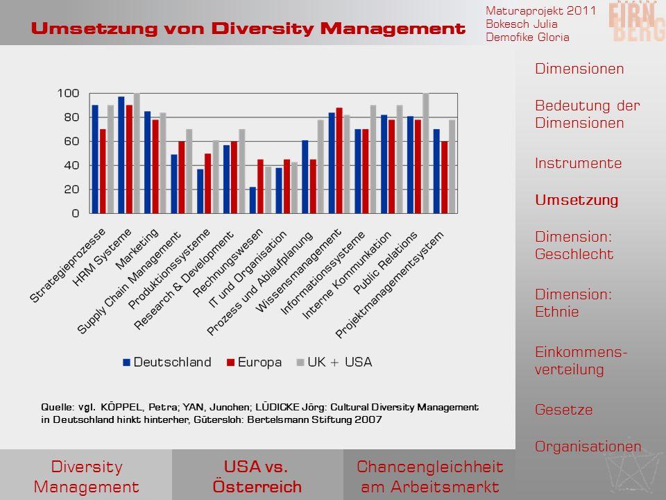 Umsetzung von Diversity Management