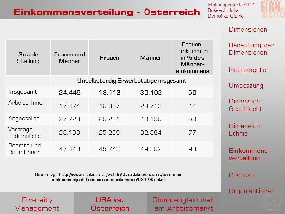 Einkommensverteilung - Österreich
