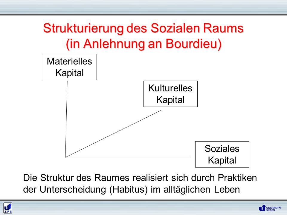 Strukturierung des Sozialen Raums (in Anlehnung an Bourdieu)