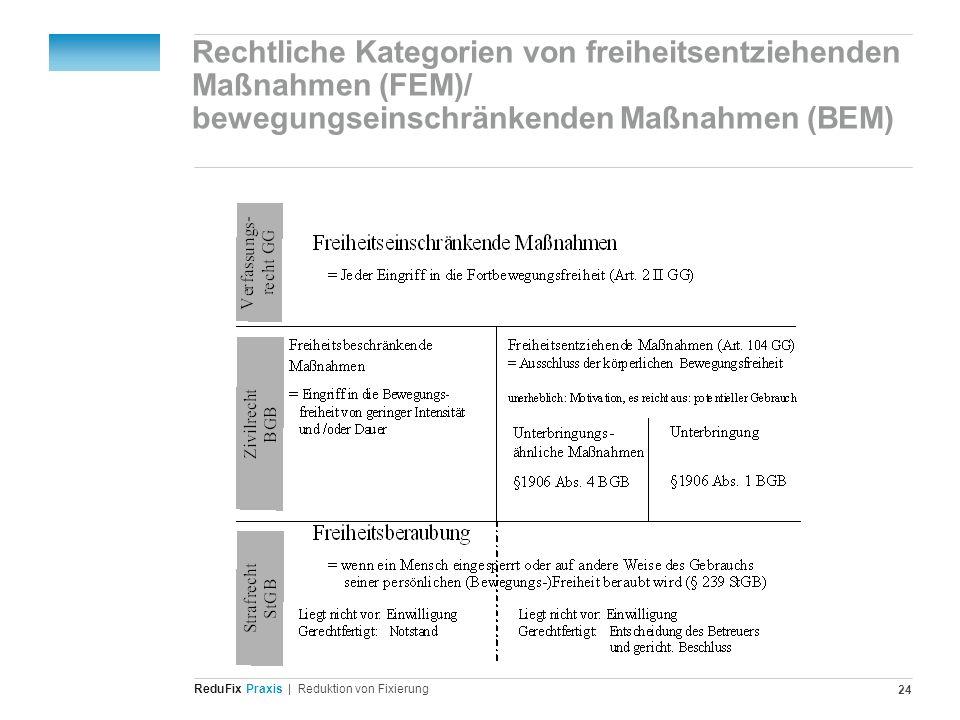 Rechtliche Kategorien von freiheitsentziehenden Maßnahmen (FEM)/ bewegungseinschränkenden Maßnahmen (BEM)