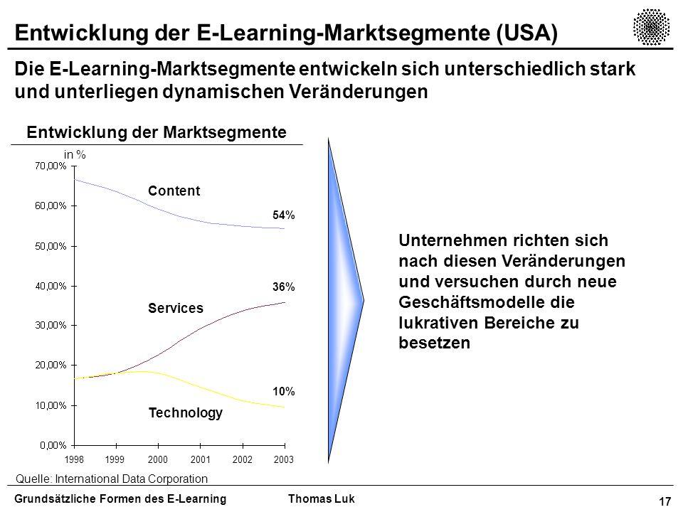Entwicklung der Marktsegmente