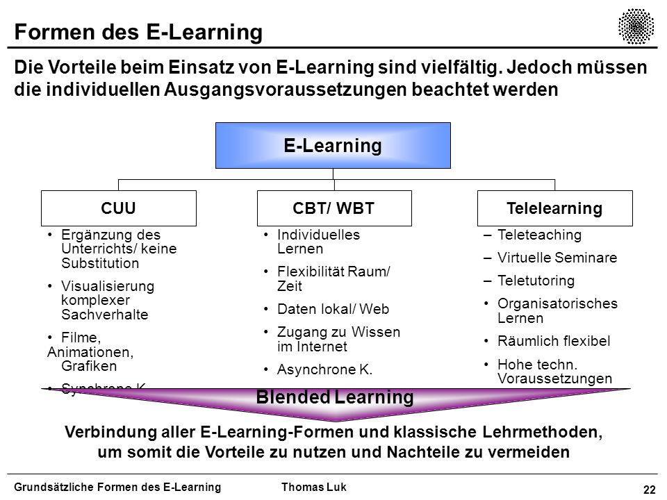Formen des E-Learning