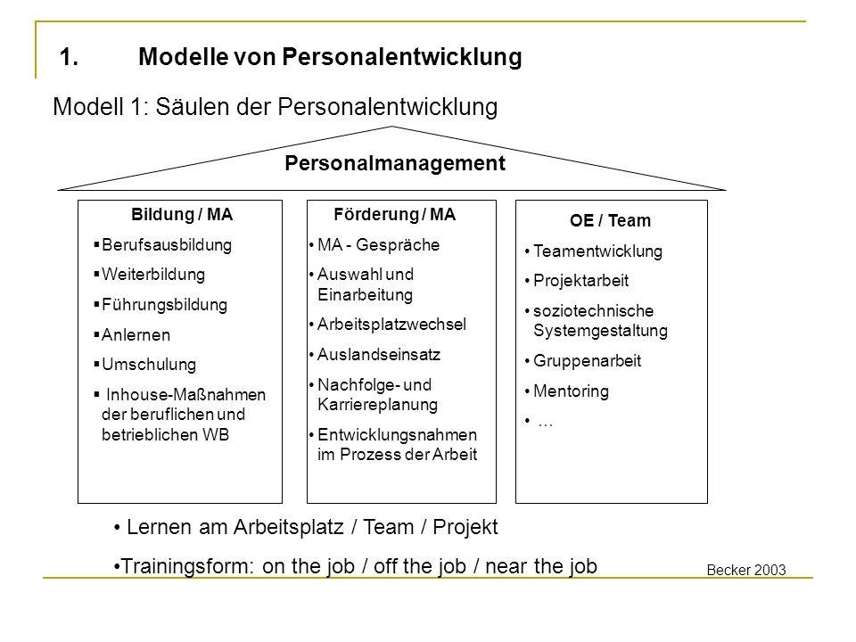 1. Modelle von Personalentwicklung
