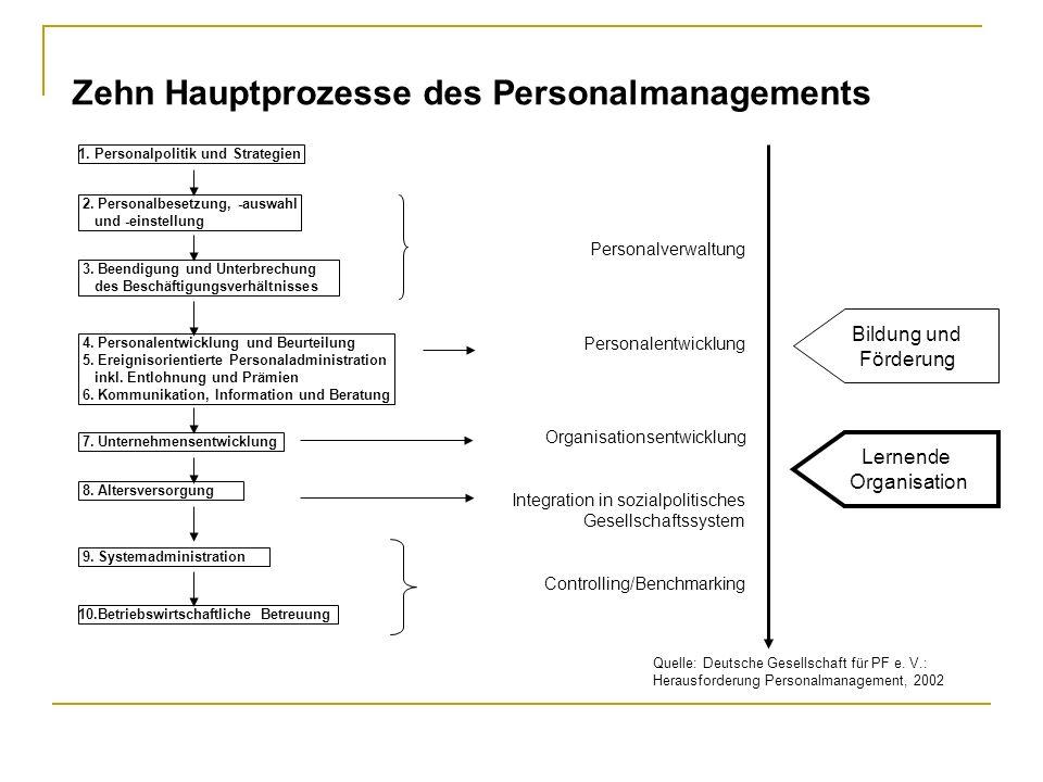 Zehn Hauptprozesse des Personalmanagements