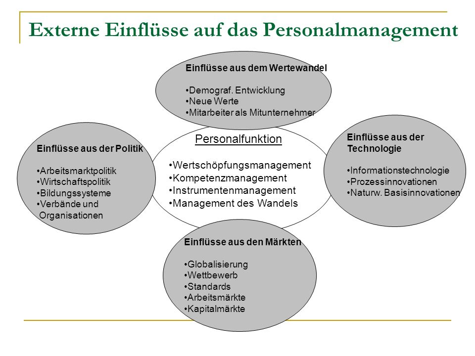 Externe Einflüsse auf das Personalmanagement