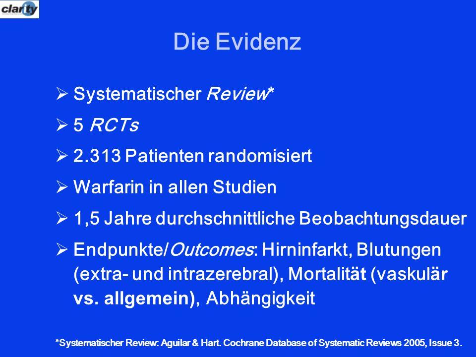 Die Evidenz Systematischer Review* 5 RCTs 2.313 Patienten randomisiert