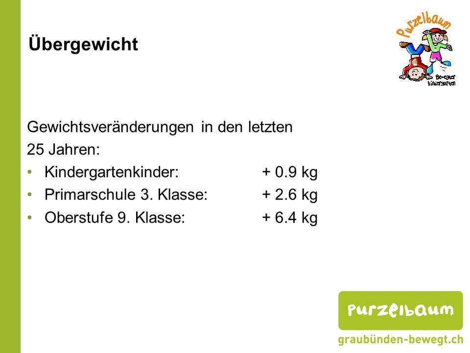 Übergewicht Gewichtsveränderungen in den letzten 25 Jahren: