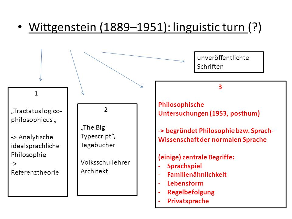 Wittgenstein (1889–1951): linguistic turn ( )