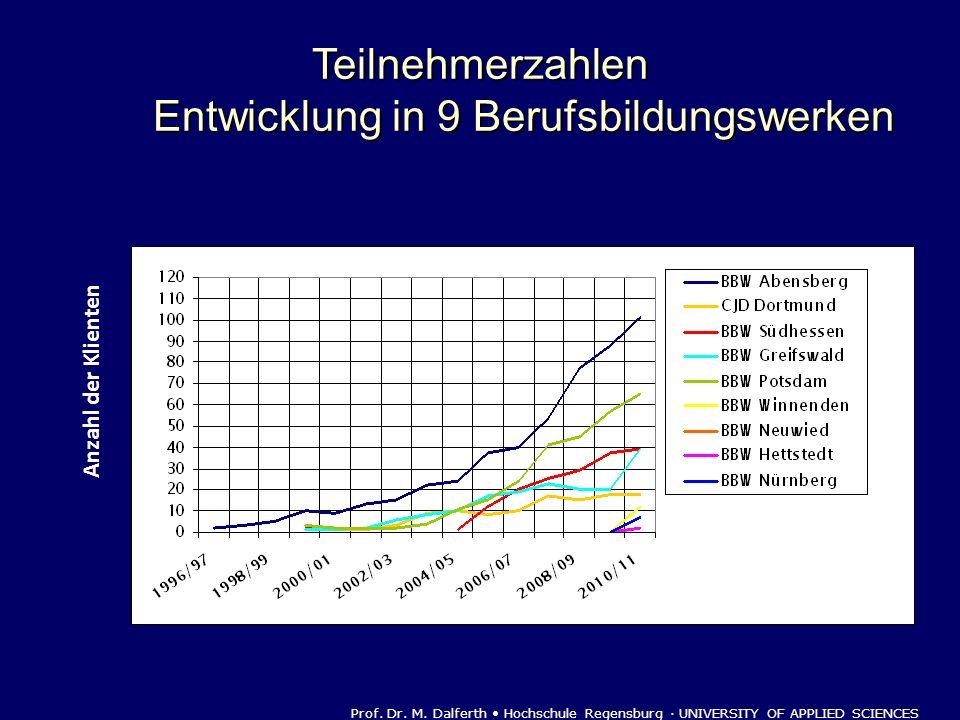 Teilnehmerzahlen Entwicklung in 9 Berufsbildungswerken