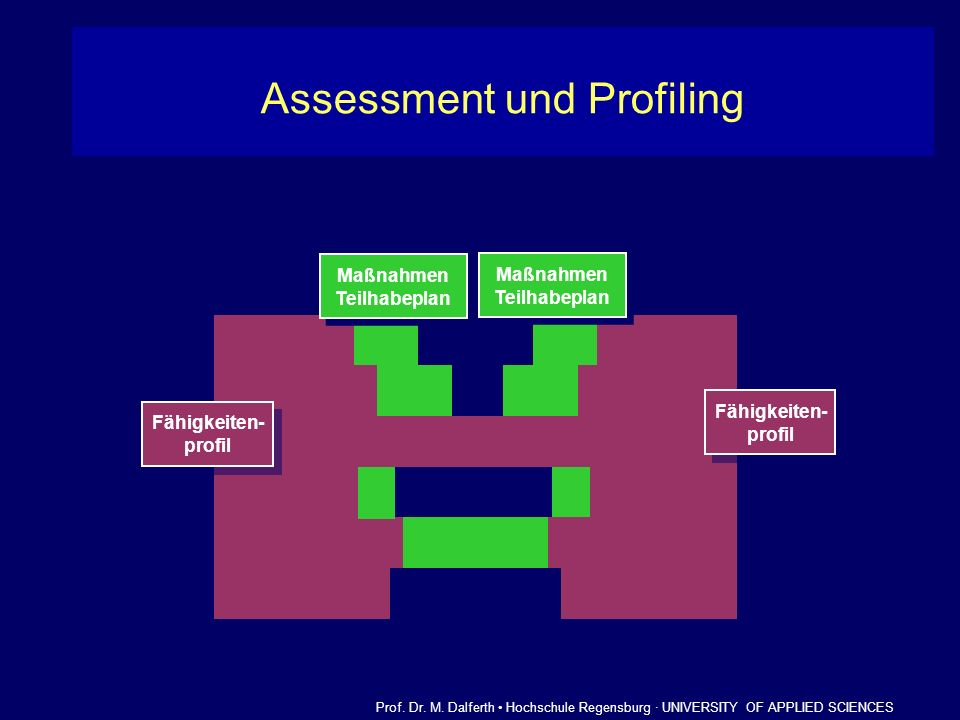 Assessment und Profiling