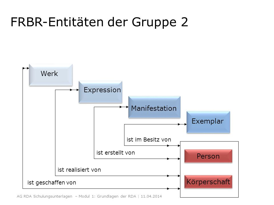 FRBR-Entitäten der Gruppe 2