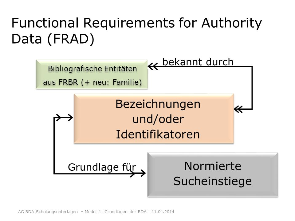 Functional Requirements for Authority Data (FRAD)