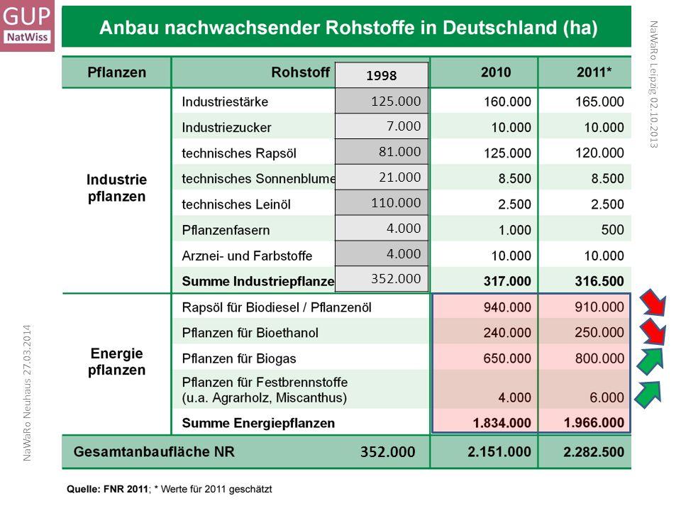 1998 125.000. 7.000. 81.000. 21.000. 110.000. 4.000. 352.000. NaWaRo Leipzig 02.10.2013. NaWaRo Neuhaus 27.03.2014.