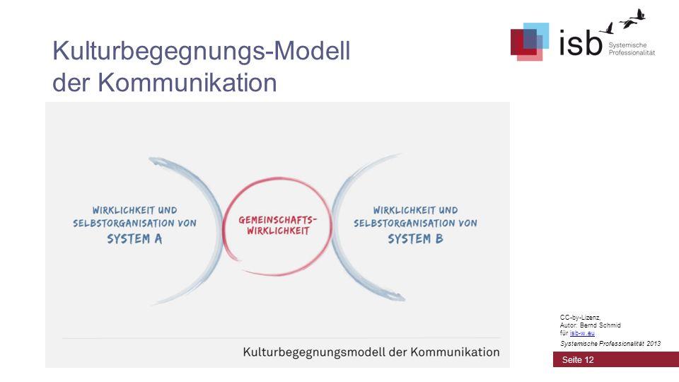 Kulturbegegnungs-Modell der Kommunikation