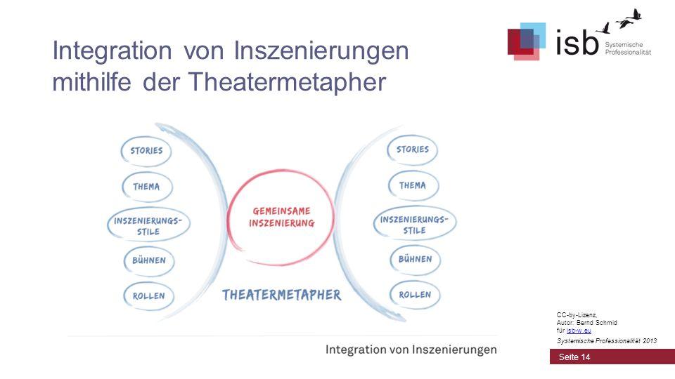 Integration von Inszenierungen mithilfe der Theatermetapher
