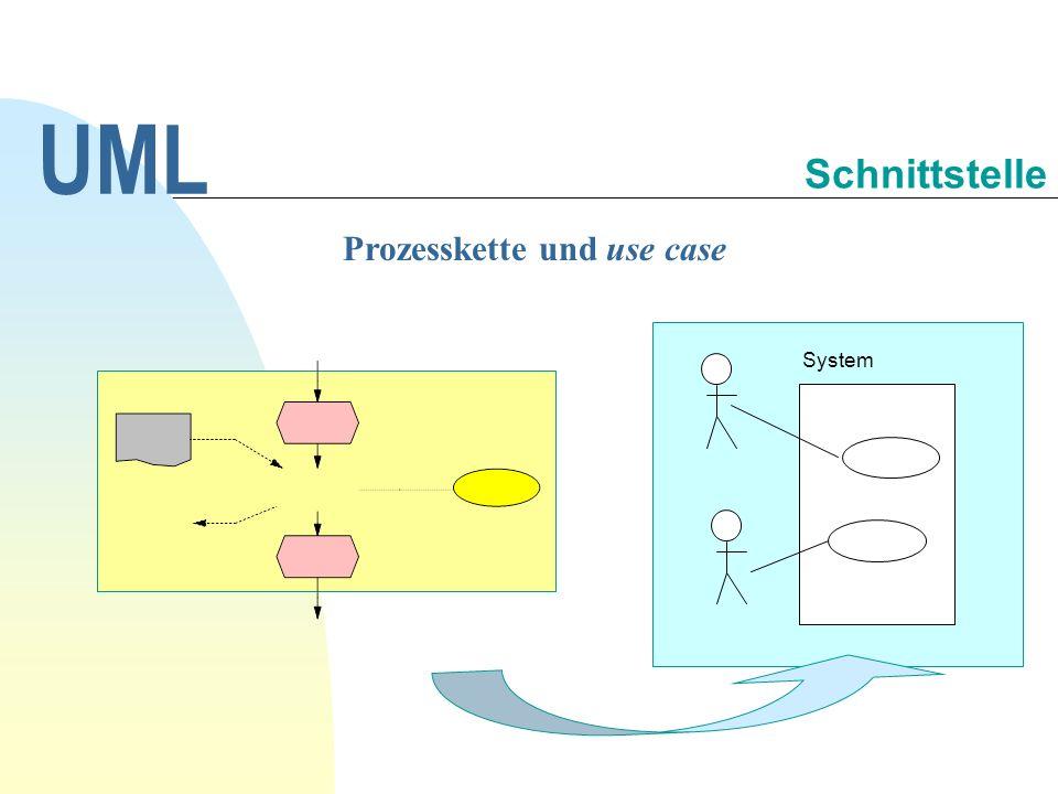 Prozesskette und use case