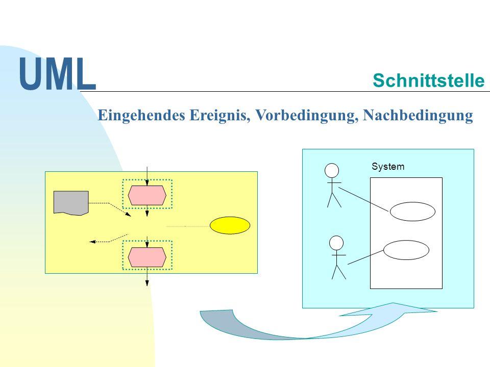 UML Schnittstelle Eingehendes Ereignis, Vorbedingung, Nachbedingung
