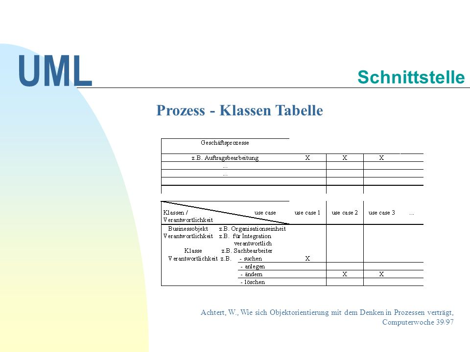 Prozess - Klassen Tabelle